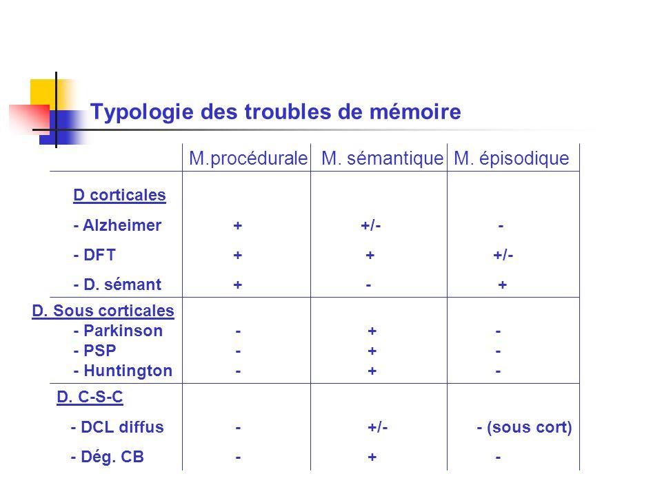 Typologie des troubles de mémoire M.procéduraleM. sémantiqueM. épisodique D corticales - Alzheimer + +/- - - DFT + + +/- - D. sémant + - + D. Sous cor