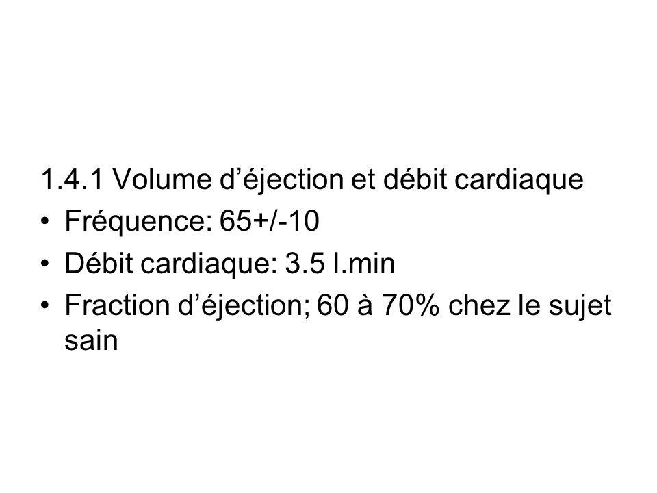 1.4.1 Volume déjection et débit cardiaque Fréquence: 65+/-10 Débit cardiaque: 3.5 l.min Fraction déjection; 60 à 70% chez le sujet sain