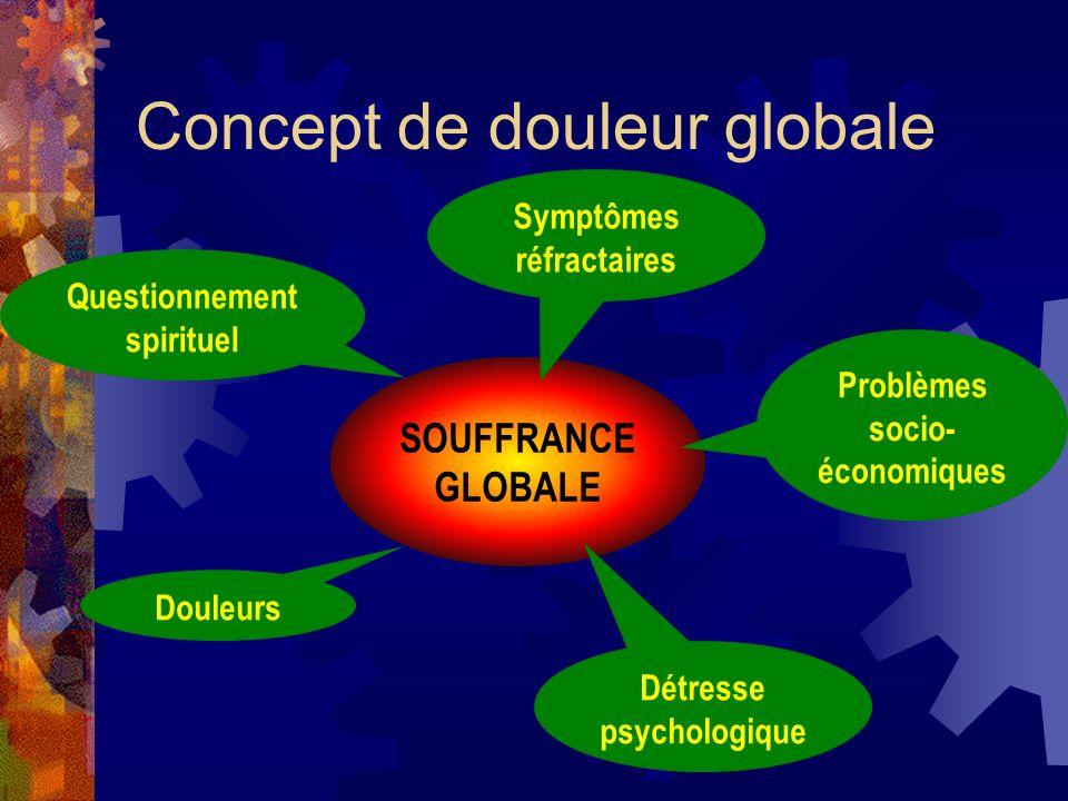 Concept de douleur globale SOUFFRANCE GLOBALE Douleurs Détresse psychologique Questionnement spirituel Symptômes réfractaires Problèmes socio- économi