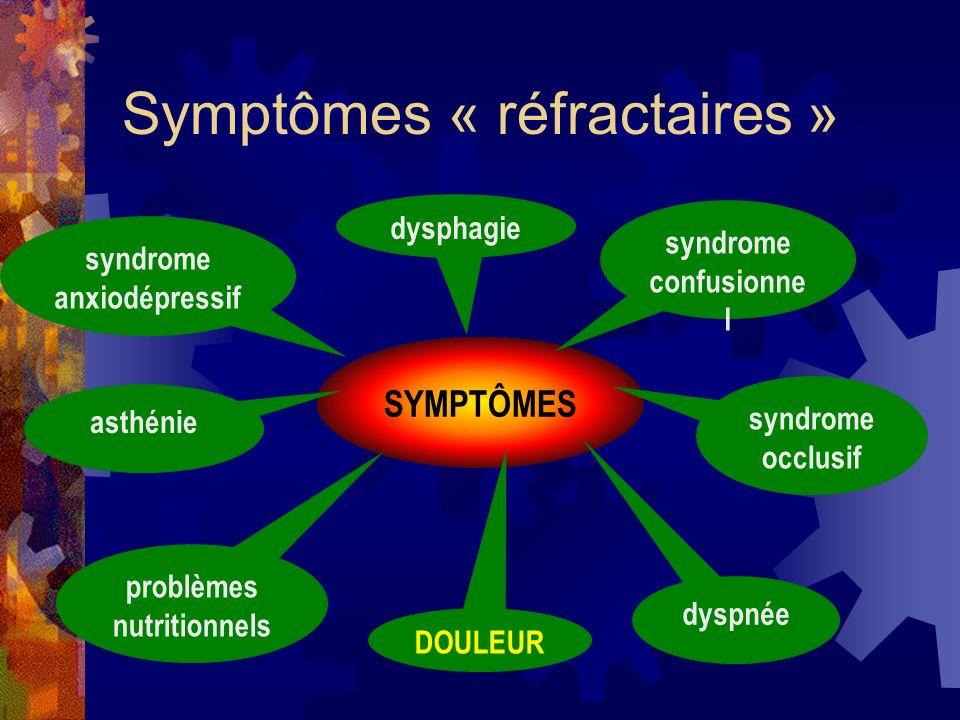 Symptômes « réfractaires » SYMPTÔMES DOULEUR dyspnée dysphagie syndrome confusionne l syndrome occlusif problèmes nutritionnels asthénie syndrome anxi