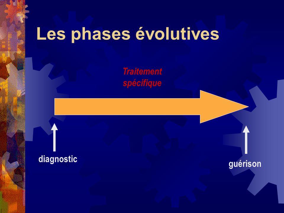 Les phases évolutives diagnostic guérison Traitement spécifique