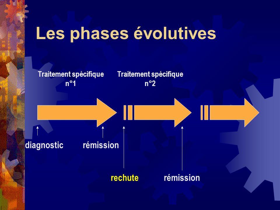 Les phases évolutives diagnosticrémission rechuterémission Traitement spécifique n°1 Traitement spécifique n°2