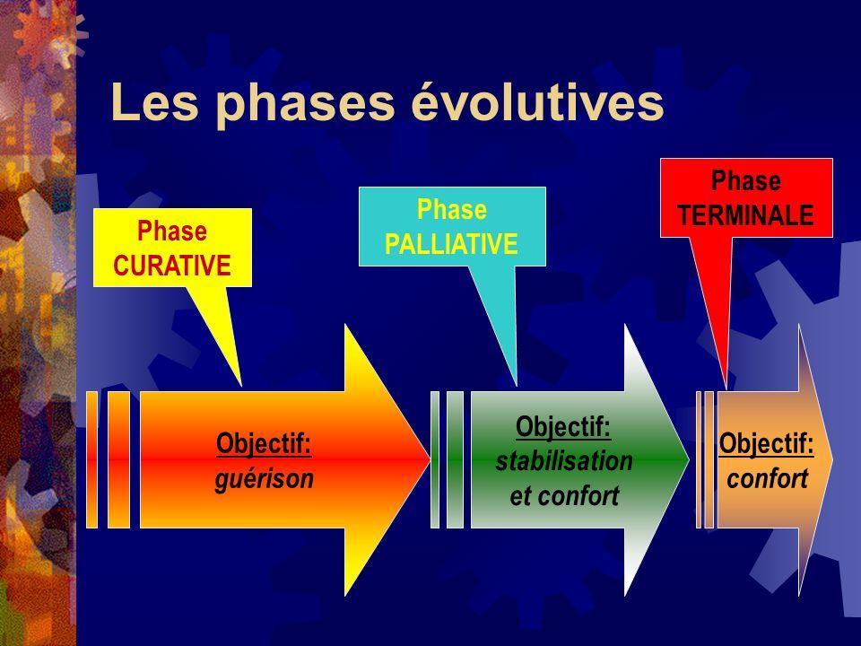 Les phases évolutives Objectif: guérison Objectif: stabilisation et confort Objectif: confort Phase CURATIVE Phase PALLIATIVE Phase TERMINALE