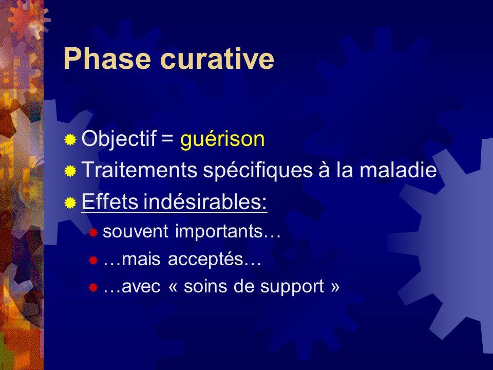 Phase curative Objectif = guérison Traitements spécifiques à la maladie Effets indésirables: souvent importants… …mais acceptés… …avec « soins de supp
