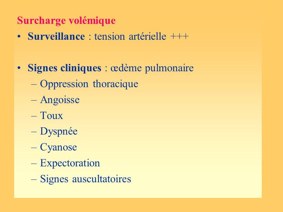 Surcharge volémique Surveillance : tension artérielle +++ Signes cliniques : œdème pulmonaire –Oppression thoracique –Angoisse –Toux –Dyspnée –Cyanose