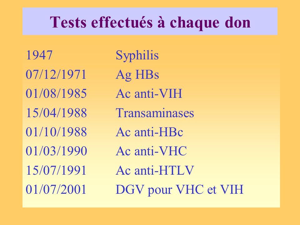 1947Syphilis 07/12/1971Ag HBs 01/08/1985Ac anti-VIH 15/04/1988Transaminases 01/10/1988Ac anti-HBc 01/03/1990Ac anti-VHC 15/07/1991Ac anti-HTLV 01/07/2