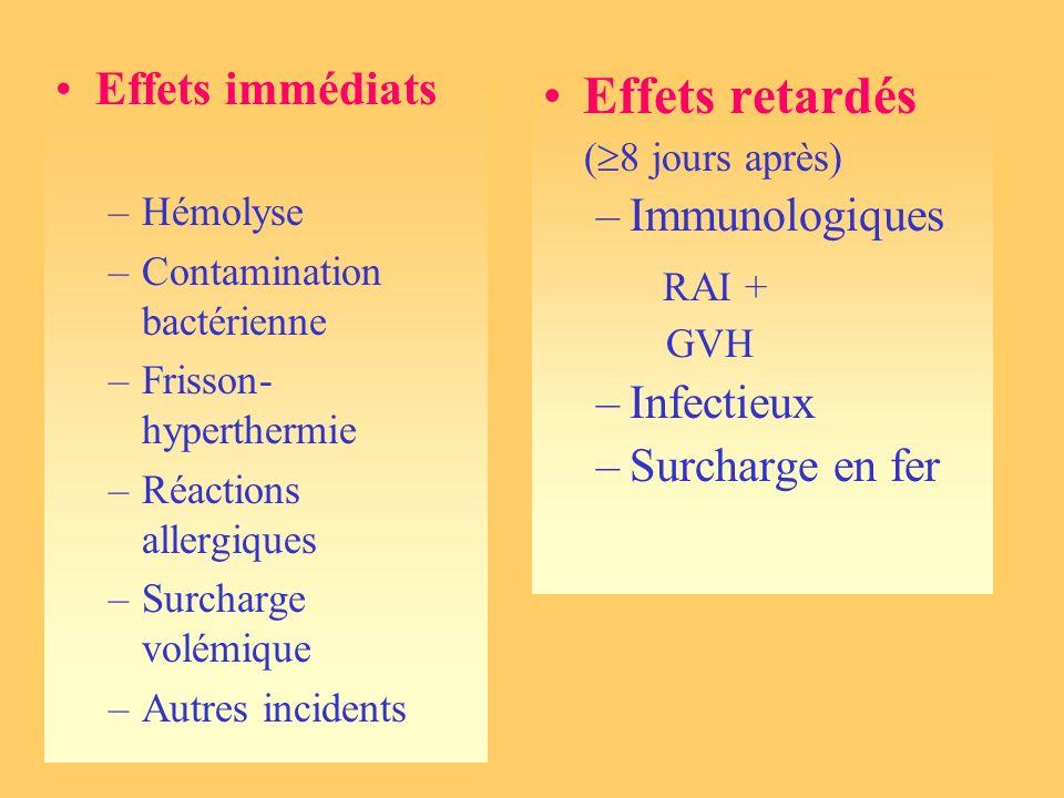 Effets immédiats –Hémolyse –Contamination bactérienne –Frisson- hyperthermie –Réactions allergiques –Surcharge volémique –Autres incidents Effets reta