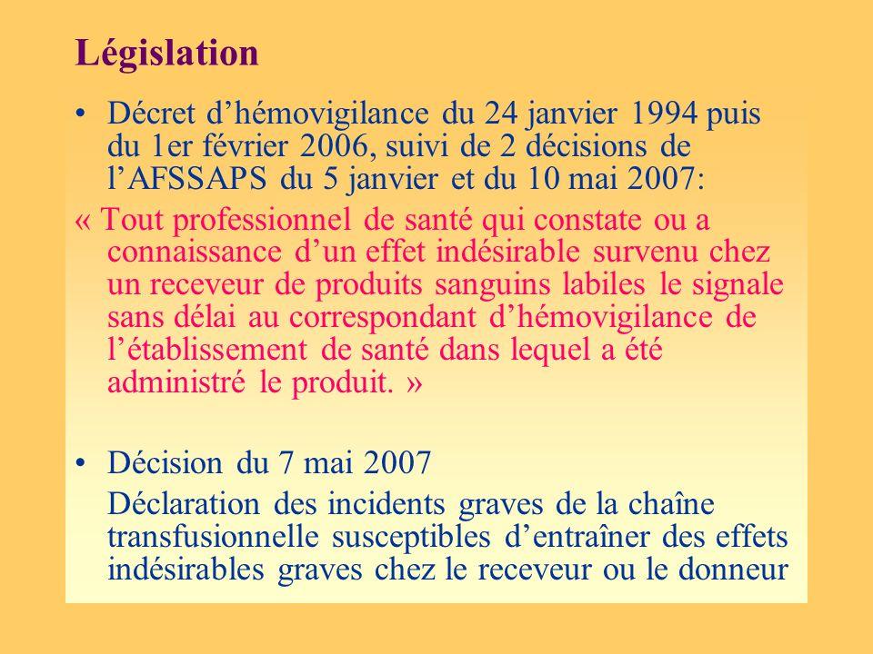 Législation Décret dhémovigilance du 24 janvier 1994 puis du 1er février 2006, suivi de 2 décisions de lAFSSAPS du 5 janvier et du 10 mai 2007: « Tout