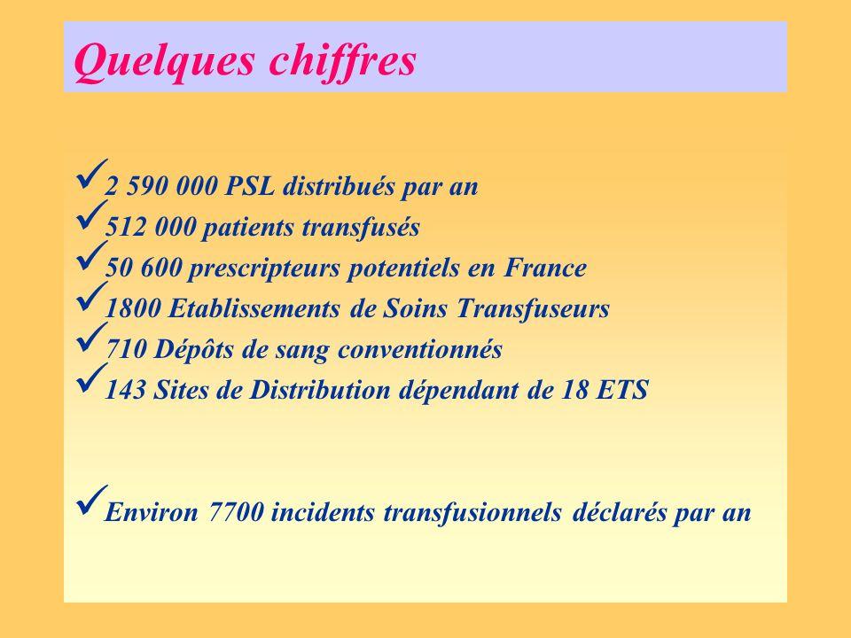 Quelques chiffres 2 590 000 PSL distribués par an 512 000 patients transfusés 50 600 prescripteurs potentiels en France 1800 Etablissements de Soins T