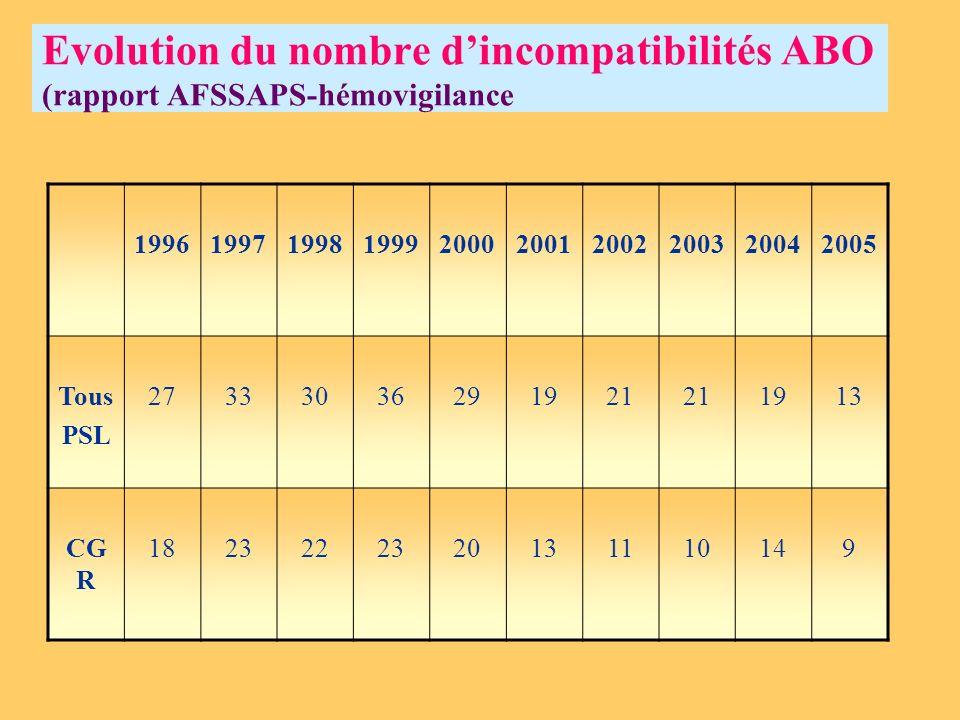 Evolution du nombre dincompatibilités ABO (rapport AFSSAPS-hémovigilance 1996199719981999200020012002200320042005 Tous PSL 27333036291921 1913 CG R 18