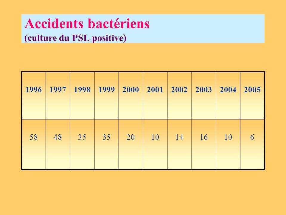 Accidents bactériens (culture du PSL positive) 1996199719981999200020012002200320042005 584835 20101416106
