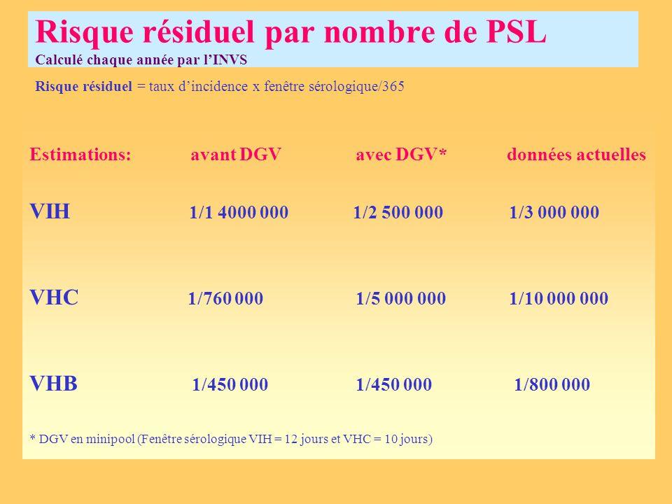 Risque résiduel par nombre de PSL Calculé chaque année par lINVS Risque résiduel = taux dincidence x fenêtre sérologique/365 Estimations: avant DGV av