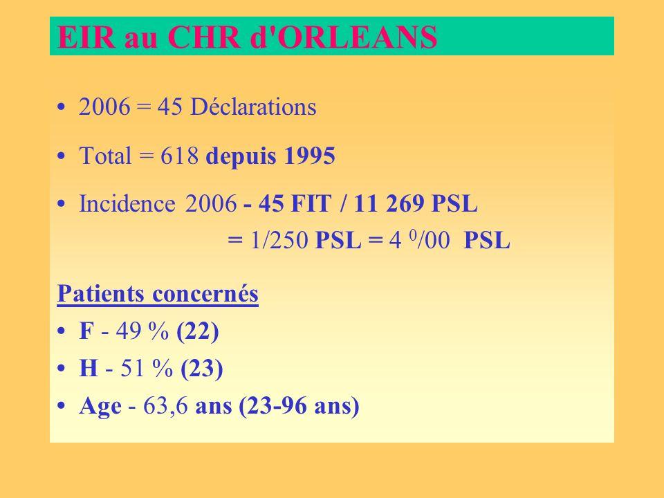 EIR au CHR d'ORLEANS 2006 = 45 Déclarations Total = 618 depuis 1995 Incidence 2006 - 45 FIT / 11 269 PSL = 1/250 PSL = 4 0 /00 PSL Patients concernés