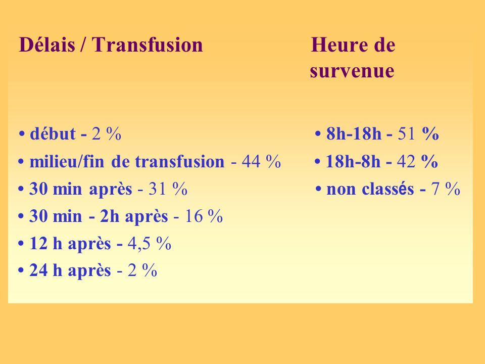 Délais / Transfusion Heure de survenue début - 2 % 8h-18h - 51 % milieu/fin de transfusion - 44 % 18h-8h - 42 % 30 min après - 31 % non class é s - 7