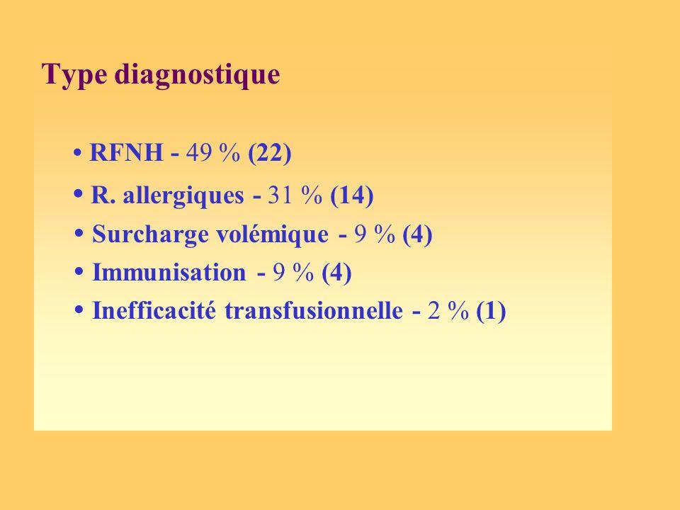 Type diagnostique RFNH - 49 % (22) R. allergiques - 31 % (14) Surcharge volémique - 9 % (4) Immunisation - 9 % (4) Inefficacité transfusionnelle - 2 %