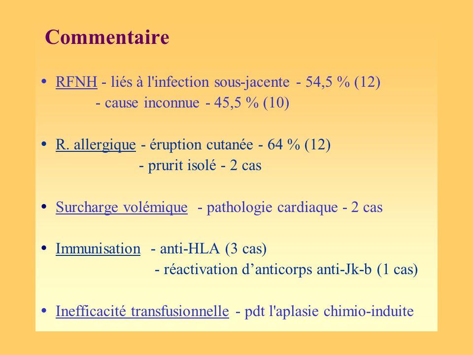 Commentaire RFNH - liés à l'infection sous-jacente - 54,5 % (12) - cause inconnue - 45,5 % (10) R. allergique - éruption cutanée - 64 % (12) - prurit