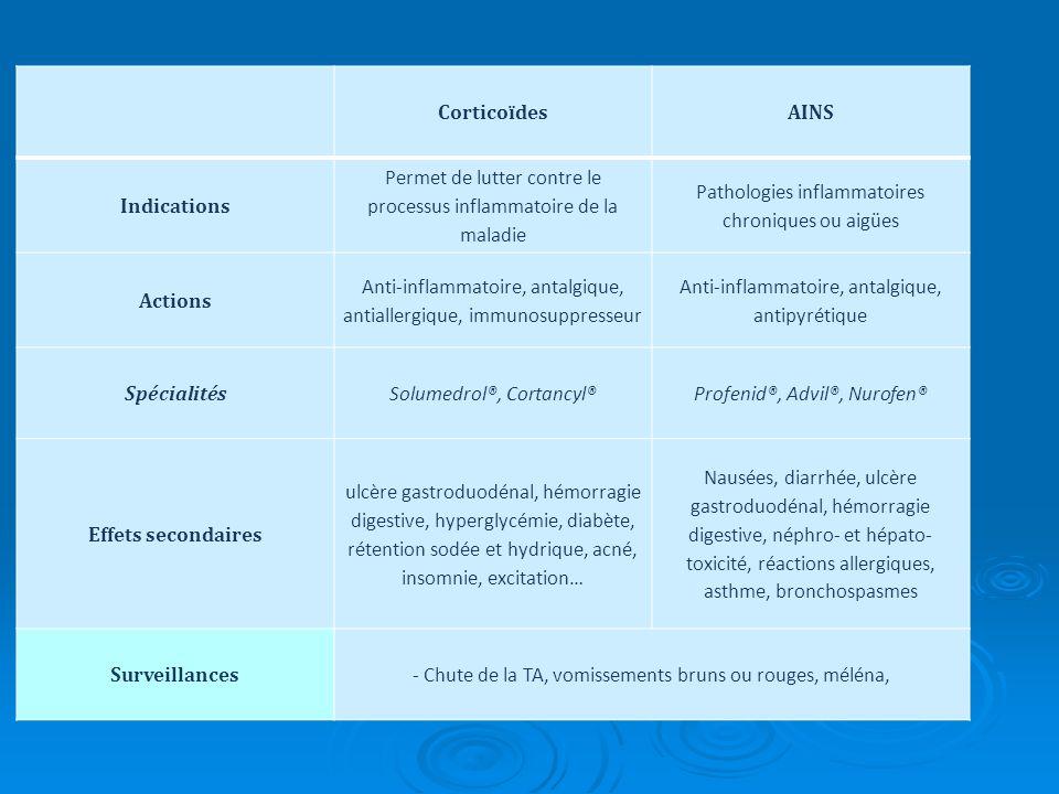 CorticoïdesAINS Indications Permet de lutter contre le processus inflammatoire de la maladie Pathologies inflammatoires chroniques ou aigües Actions A