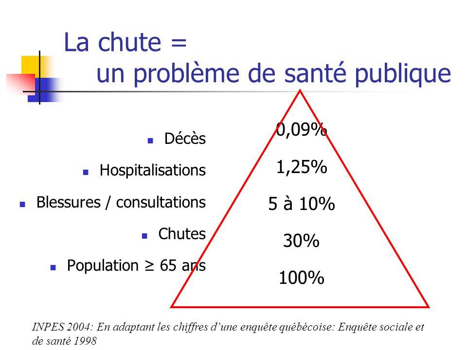 La chute = un problème de santé publique Décès Hospitalisations Blessures / consultations Chutes Population 65 ans 0,09% 1,25% 5 à 10% 30% 100% INPES 2004: En adaptant les chiffres dune enquête québécoise: Enquête sociale et de santé 1998