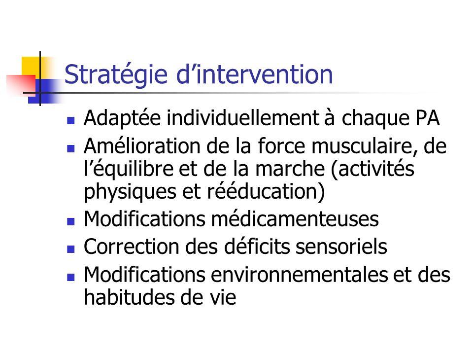 Stratégie dintervention Adaptée individuellement à chaque PA Amélioration de la force musculaire, de léquilibre et de la marche (activités physiques et rééducation) Modifications médicamenteuses Correction des déficits sensoriels Modifications environnementales et des habitudes de vie
