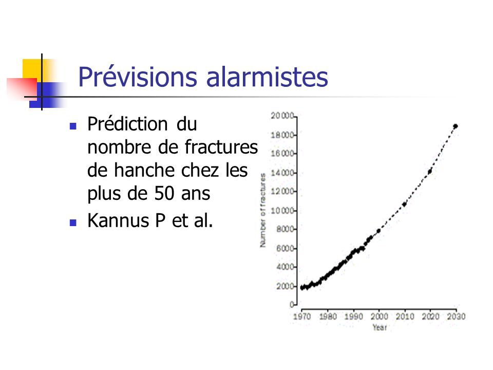 Prévisions alarmistes Prédiction du nombre de fractures de hanche chez les plus de 50 ans Kannus P et al.