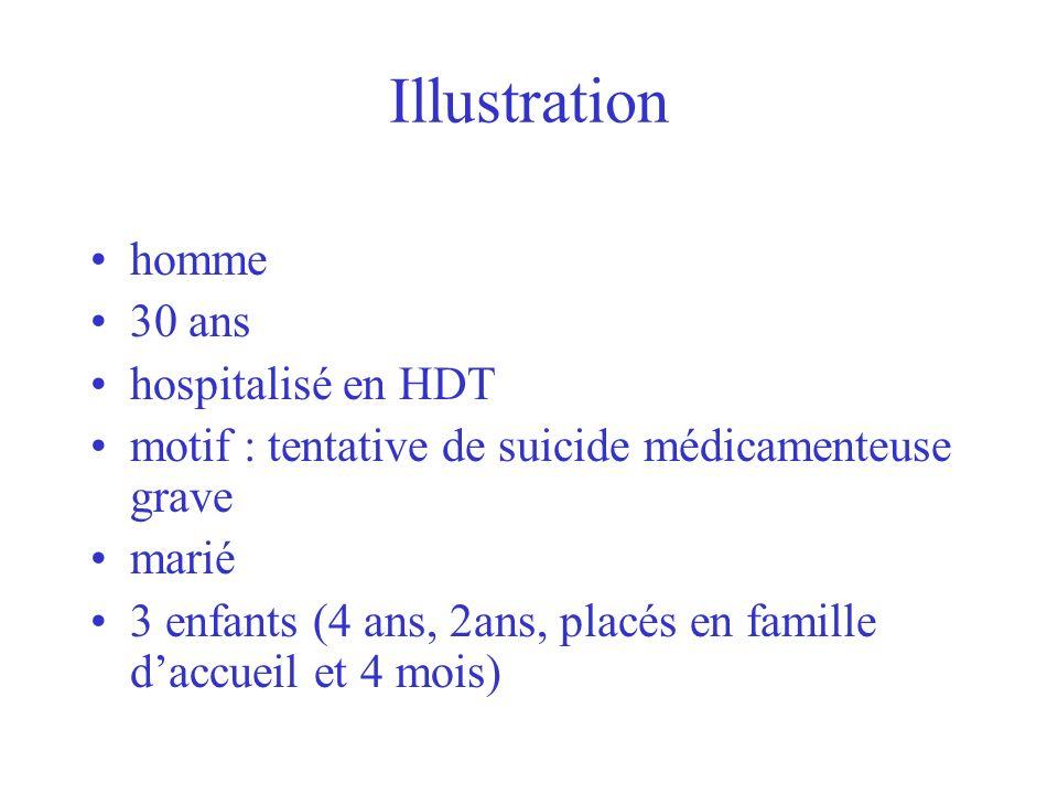 Illustration homme 30 ans hospitalisé en HDT motif : tentative de suicide médicamenteuse grave marié 3 enfants (4 ans, 2ans, placés en famille daccuei