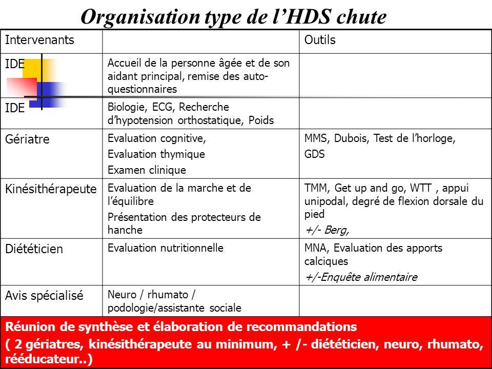 Organisation type de lHDS chute IntervenantsOutils IDE Accueil de la personne âgée et de son aidant principal, remise des auto- questionnaires IDE Bio