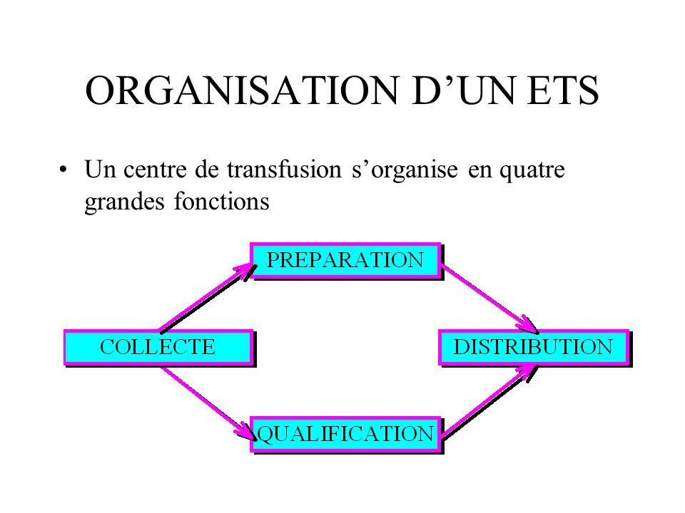 ORGANISATION DUN ETS Un centre de transfusion sorganise en quatre grandes fonctions