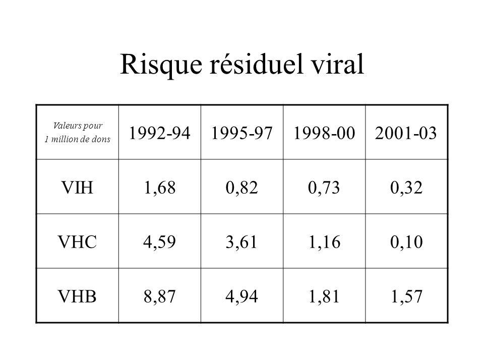 Risque résiduel viral Valeurs pour 1 million de dons 1992-941995-971998-002001-03 VIH1,680,820,730,32 VHC4,593,611,160,10 VHB8,874,941,811,57