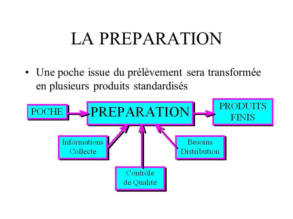 LA PREPARATION Une poche issue du prélèvement sera transformée en plusieurs produits standardisés