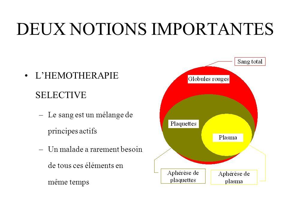 DEUX NOTIONS IMPORTANTES LHEMOTHERAPIE SELECTIVE –Le sang est un mélange de principes actifs –Un malade a rarement besoin de tous ces éléments en même