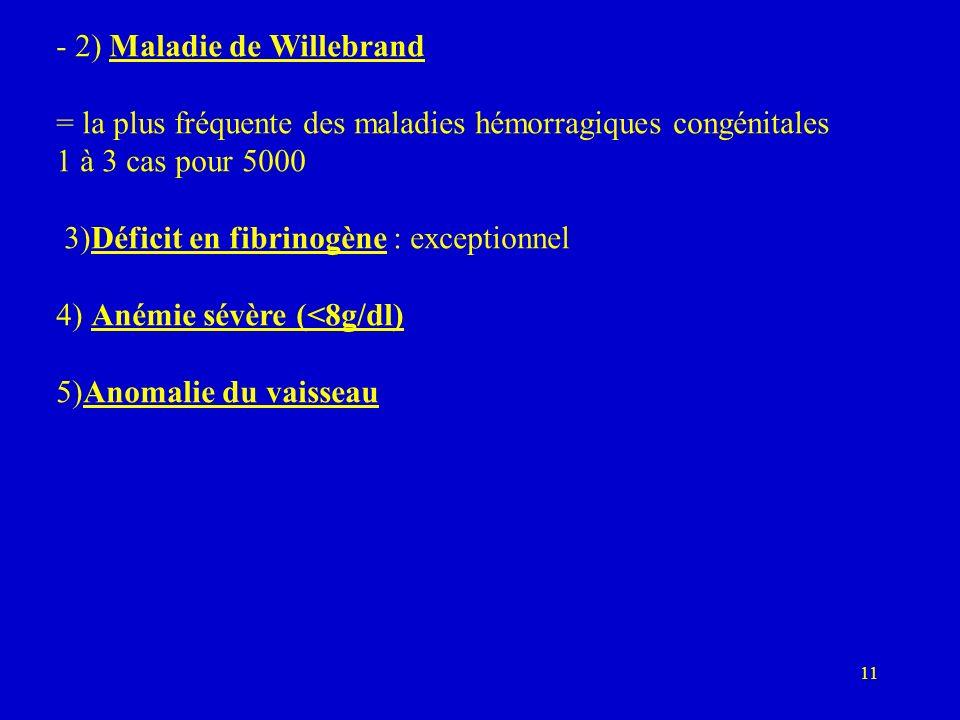 11 - 2) Maladie de Willebrand = la plus fréquente des maladies hémorragiques congénitales 1 à 3 cas pour 5000 3)Déficit en fibrinogène : exceptionnel 4) Anémie sévère (<8g/dl) 5)Anomalie du vaisseau