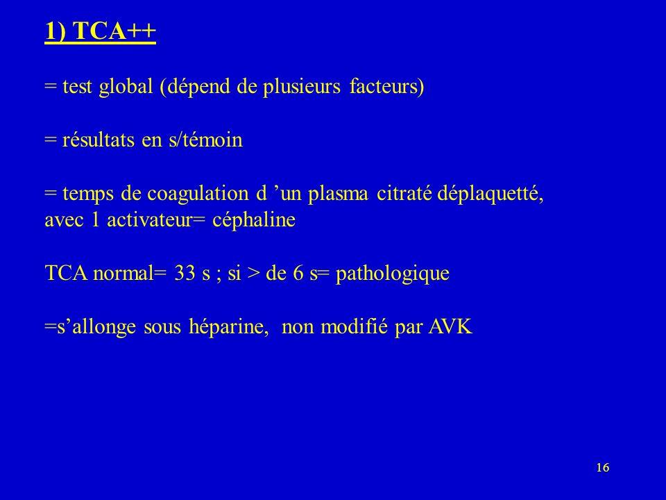 16 1) TCA++ = test global (dépend de plusieurs facteurs) = résultats en s/témoin = temps de coagulation d un plasma citraté déplaquetté, avec 1 activateur= céphaline TCA normal= 33 s ; si > de 6 s= pathologique =sallonge sous héparine, non modifié par AVK