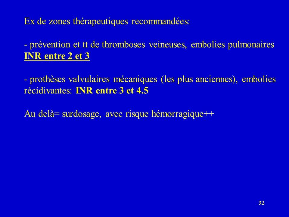 32 Ex de zones thérapeutiques recommandées: - prévention et tt de thromboses veineuses, embolies pulmonaires INR entre 2 et 3 - prothèses valvulaires mécaniques (les plus anciennes), embolies récidivantes: INR entre 3 et 4.5 Au delà= surdosage, avec risque hémorragique++