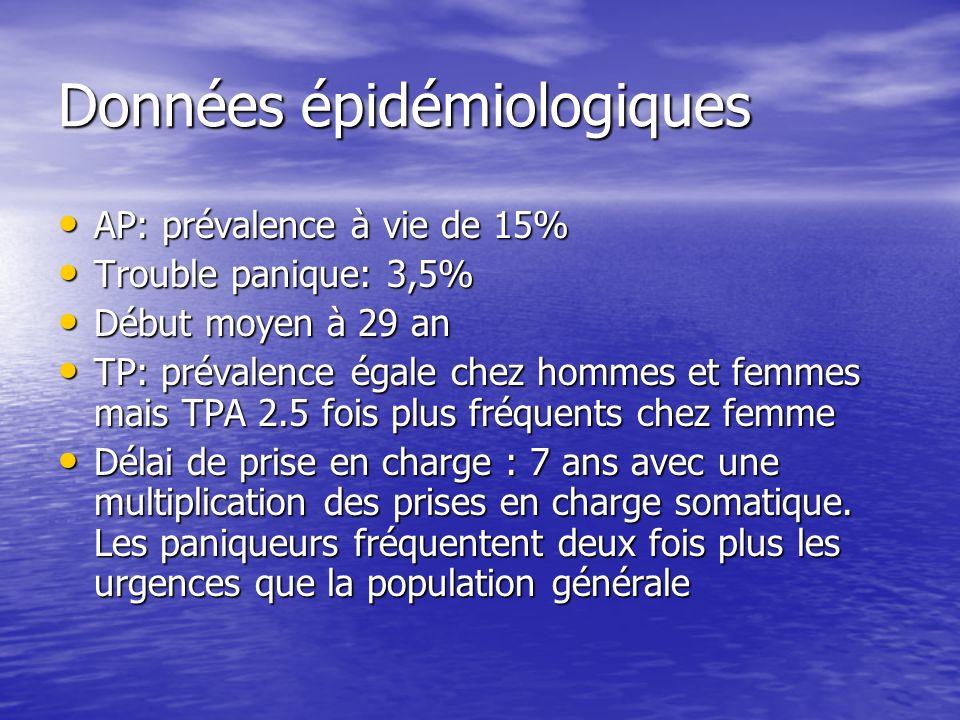 Données épidémiologiques AP: prévalence à vie de 15% AP: prévalence à vie de 15% Trouble panique: 3,5% Trouble panique: 3,5% Début moyen à 29 an Début moyen à 29 an TP: prévalence égale chez hommes et femmes mais TPA 2.5 fois plus fréquents chez femme TP: prévalence égale chez hommes et femmes mais TPA 2.5 fois plus fréquents chez femme Délai de prise en charge : 7 ans avec une multiplication des prises en charge somatique.