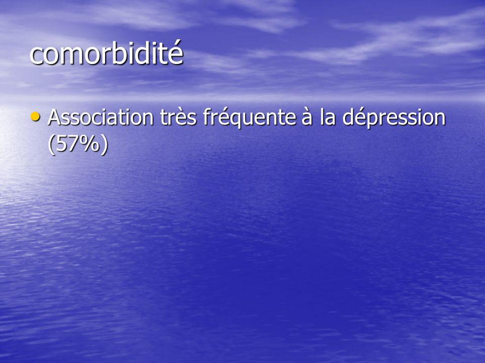 comorbidité Association très fréquente à la dépression (57%) Association très fréquente à la dépression (57%)