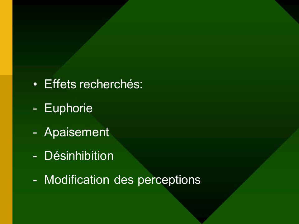 Effets recherchés: -Euphorie -Apaisement -Désinhibition -Modification des perceptions