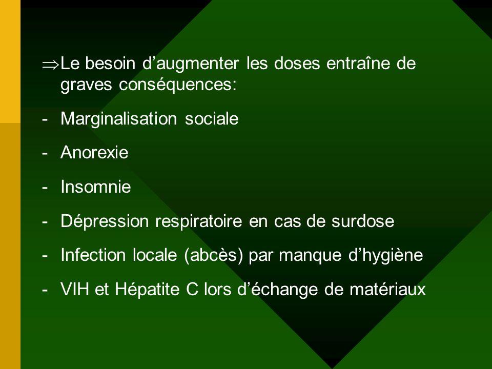 Le besoin daugmenter les doses entraîne de graves conséquences: -Marginalisation sociale -Anorexie -Insomnie -Dépression respiratoire en cas de surdos