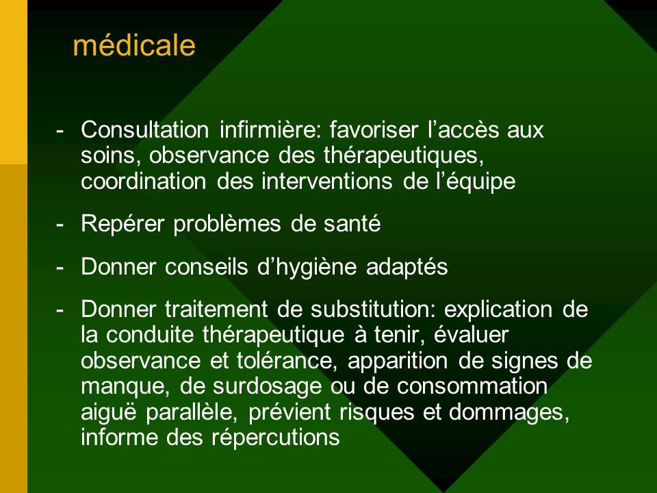 médicale -Consultation infirmière: favoriser laccès aux soins, observance des thérapeutiques, coordination des interventions de léquipe -Repérer probl
