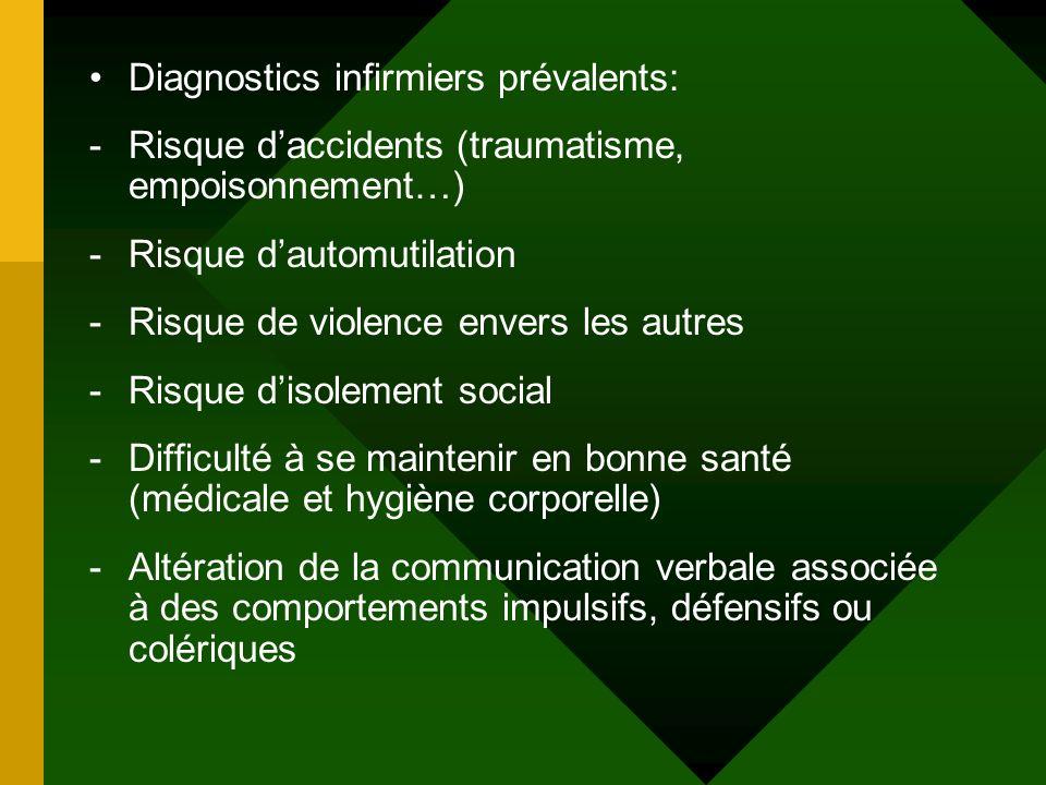 Diagnostics infirmiers prévalents: -Risque daccidents (traumatisme, empoisonnement…) -Risque dautomutilation -Risque de violence envers les autres -Ri