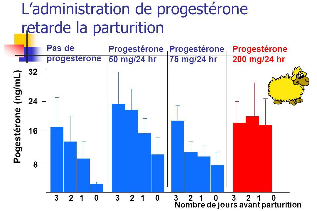 Théorie du blocage progestéronique: limites Administration PRG ne peut maintenir indéfiniment une gestation Relation temporelle entre concentrations PRG et moment parturition n implique pas un lien causal PRG ne diminue pas chez femme avant accouchement