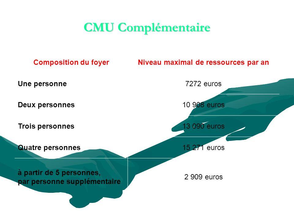 CMU Complémentaire Composition du foyerNiveau maximal de ressources par an Une personne7272 euros Deux personnes10 908 euros Trois personnes13 090 euros Quatre personnes15 271 euros à partir de 5 personnes, par personne supplémentaire 2 909 euros