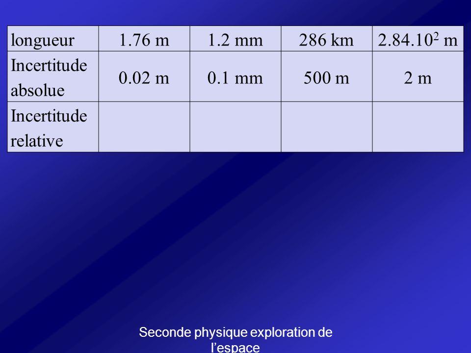 Seconde physique exploration de lespace longueur1.76 m1.2 mm286 km2.84.10 2 m Incertitude absolue 0.02 m0.1 mm500 m2 m Incertitude relative