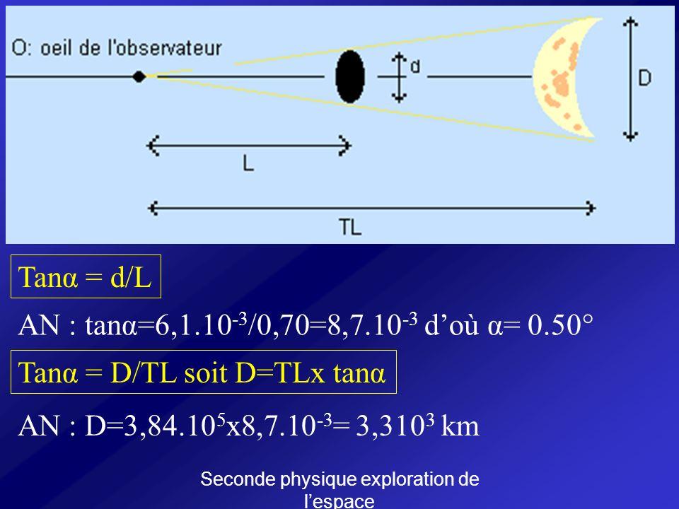 Seconde physique exploration de lespace Tanα = d/L AN : tanα=6,1.10 -3 /0,70=8,7.10 -3 doù α= 0.50° Tanα = D/TL soit D=TLx tanα AN : D=3,84.10 5 x8,7.