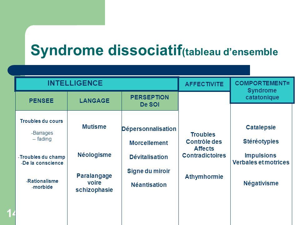 J.C.VEYRIER février 2007 14 Syndrome dissociatif (tableau densemble Troubles du cours - -Barrages - -- fading - -Troubles du champ - -De la conscience