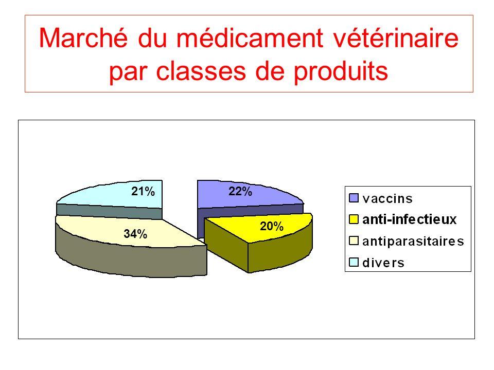 Marché du médicament vétérinaire par classes de produits 22% 20% 34% 21%