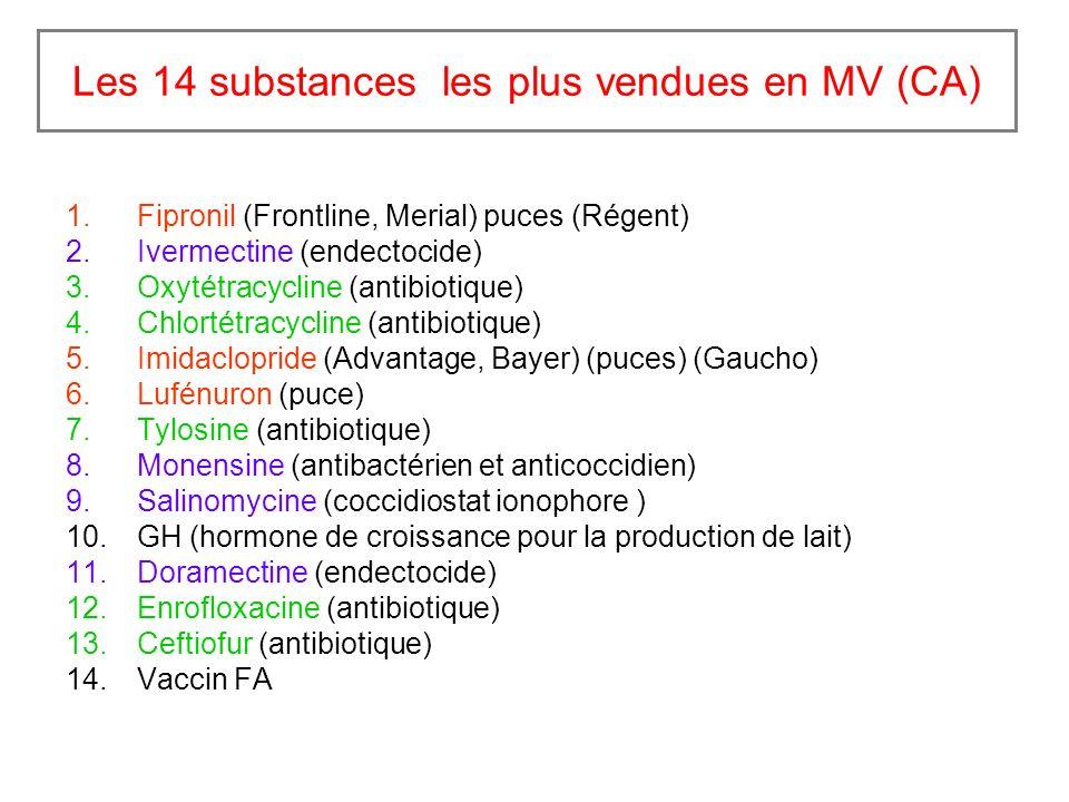 Les 14 substances les plus vendues en MV (CA) 1.Fipronil (Frontline, Merial) puces (Régent) 2.Ivermectine (endectocide) 3.Oxytétracycline (antibiotique) 4.Chlortétracycline (antibiotique) 5.Imidaclopride (Advantage, Bayer) (puces) (Gaucho) 6.Lufénuron (puce) 7.Tylosine (antibiotique) 8.Monensine (antibactérien et anticoccidien) 9.Salinomycine (coccidiostat ionophore ) 10.GH (hormone de croissance pour la production de lait) 11.Doramectine (endectocide) 12.Enrofloxacine (antibiotique) 13.Ceftiofur (antibiotique) 14.Vaccin FA