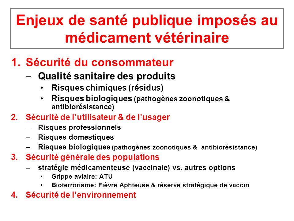 Enjeux de santé publique imposés au médicament vétérinaire 1.Sécurité du consommateur –Qualité sanitaire des produits Risques chimiques (résidus) Risques biologiques (pathogènes zoonotiques & antibiorésistance) 2.Sécurité de lutilisateur & de lusager –Risques professionnels –Risques domestiques –Risques biologiques (pathogènes zoonotiques & antibiorésistance) 3.Sécurité générale des populations –stratégie médicamenteuse (vaccinale) vs.