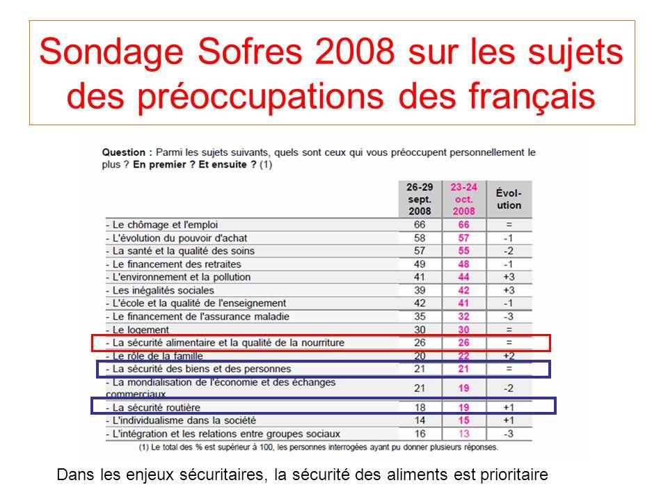 Sondage Sofres 2008 sur les sujets des préoccupations des français Dans les enjeux sécuritaires, la sécurité des aliments est prioritaire