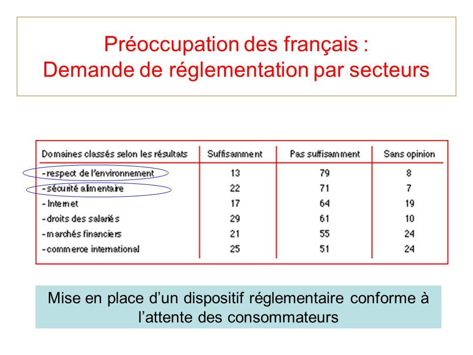 Préoccupation des français : Demande de réglementation par secteurs Mise en place dun dispositif réglementaire conforme à lattente des consommateurs