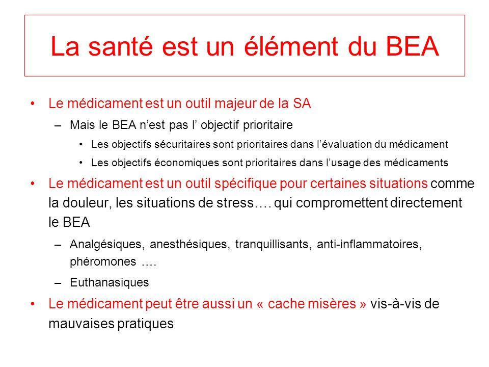 La santé est un élément du BEA Le médicament est un outil majeur de la SA –Mais le BEA nest pas l objectif prioritaire Les objectifs sécuritaires sont prioritaires dans lévaluation du médicament Les objectifs économiques sont prioritaires dans lusage des médicaments Le médicament est un outil spécifique pour certaines situations comme la douleur, les situations de stress….